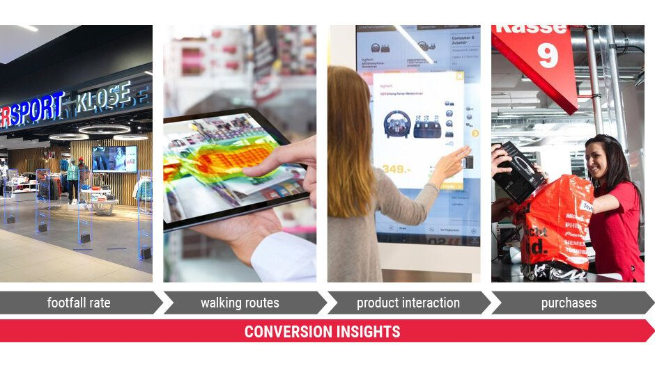 Gain Conversion Insights with Instore Analytics
